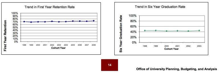 Graduation-retention-rate-UM-2010-11